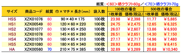 ハイバッグ 水玉ブルー 価格表(小ロット販売)