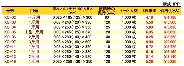 IPPガゼット袋 無地 価格表