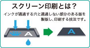スクリーン印刷とは?インクが通過する穴と通過しない部分のある版を製版し、印刷する技法です。